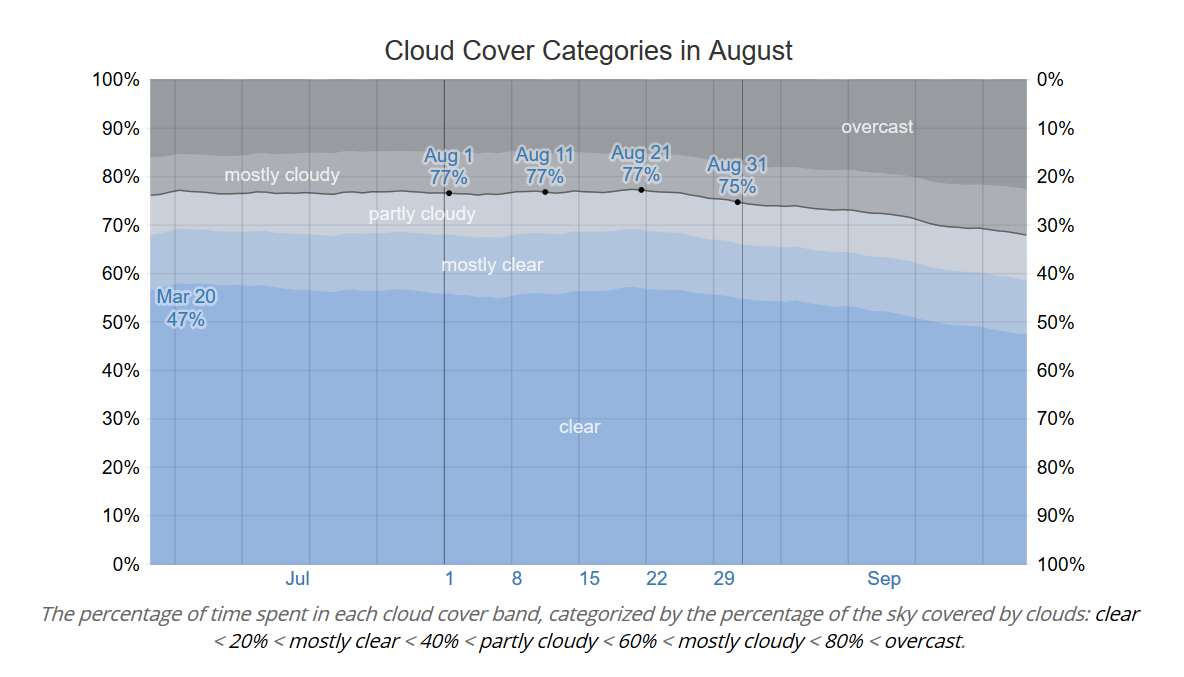 Cloud Cover Categories in August