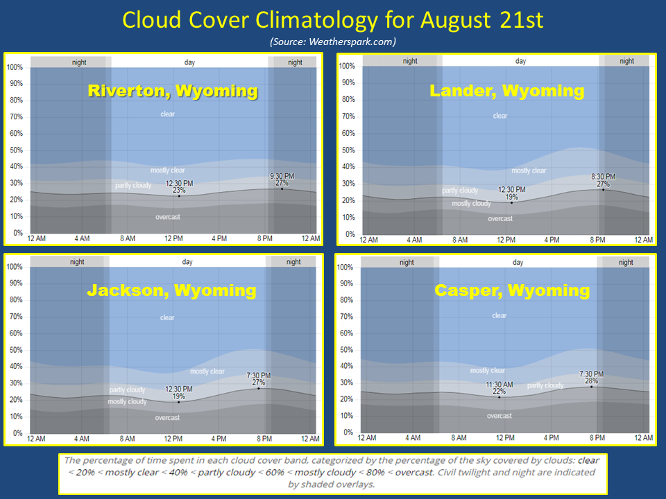 Cloud Cover Climatology for August 21, 2017